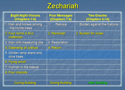 Zechariah's Visions, Messages and Oracles