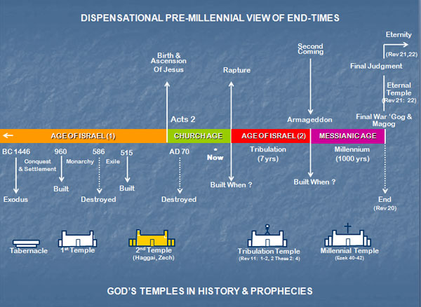 Dispensational Pre-Millenninal View of End-Times