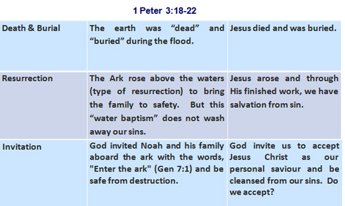 Anology between the Flood & Jesus Christ