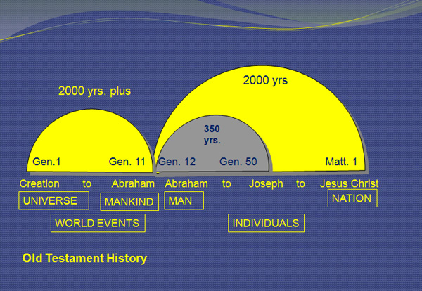 A Place in Biblical History