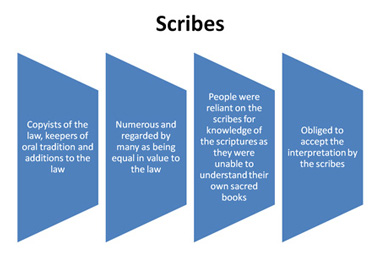 Scribes