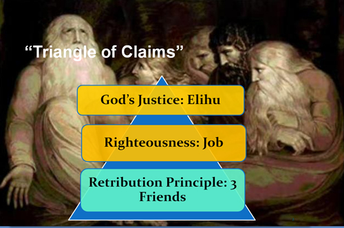 Triangle of Claims