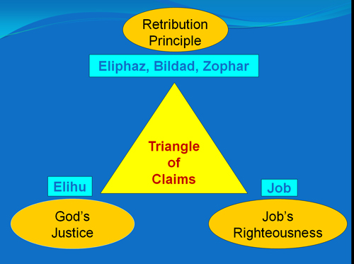 Claims by 3 Friends, Elihu and Job